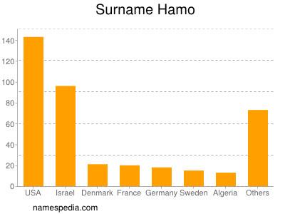 Surname Hamo