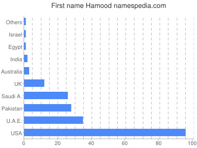 Vornamen Hamood
