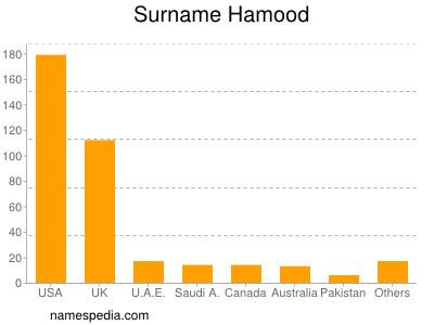 Familiennamen Hamood