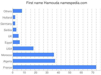 Given name Hamouda