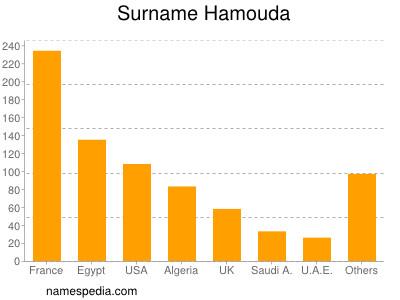 Surname Hamouda