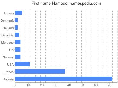 Given name Hamoudi