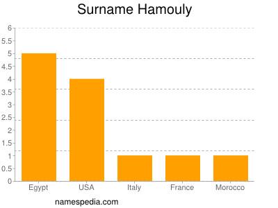 Surname Hamouly
