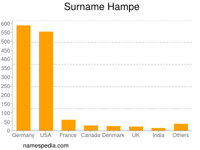 Surname Hampe