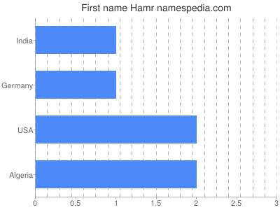 Given name Hamr