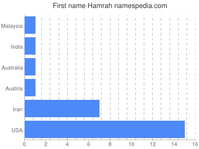 Given name Hamrah