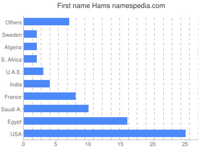 Given name Hams