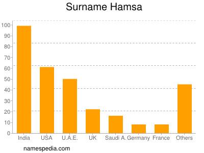 Surname Hamsa