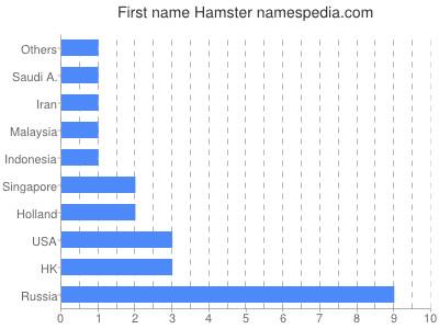 Given name Hamster
