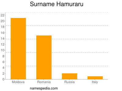 Surname Hamuraru