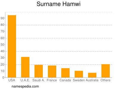 Surname Hamwi