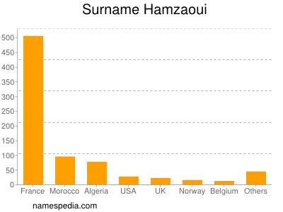 nom Hamzaoui