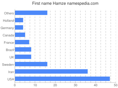 Given name Hamze