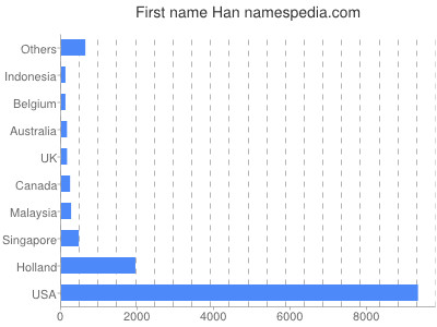 Given name Han