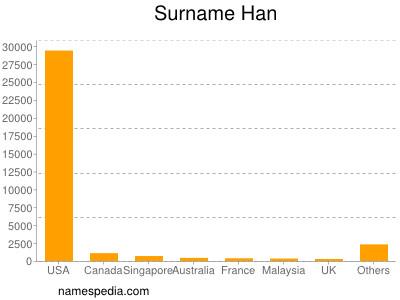 Surname Han
