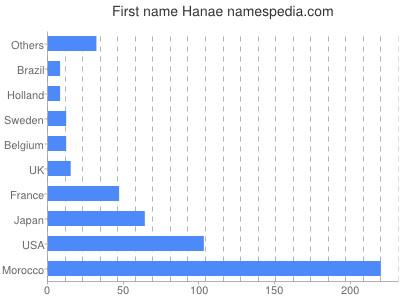 Given name Hanae
