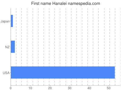 Given name Hanalei