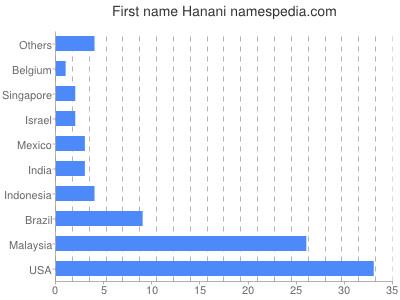 Given name Hanani