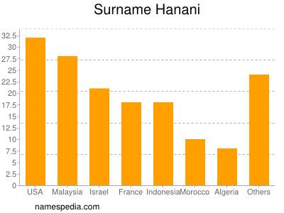 Surname Hanani