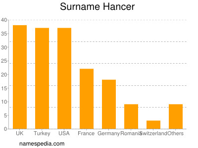 Surname Hancer