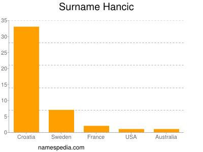 Surname Hancic
