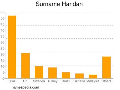 Surname Handan