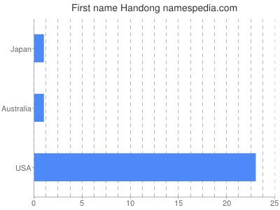 Given name Handong