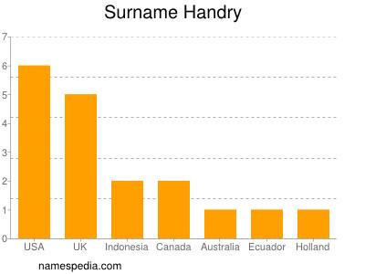 Surname Handry