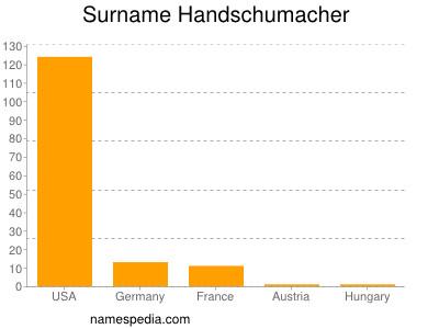 Surname Handschumacher