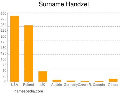 Surname Handzel