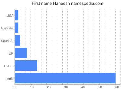 Given name Haneesh