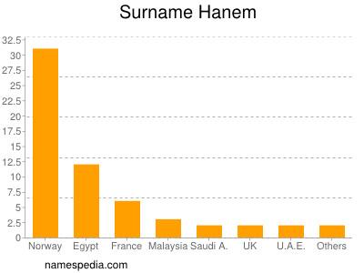 Surname Hanem