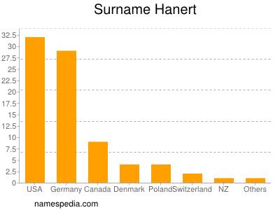 Surname Hanert