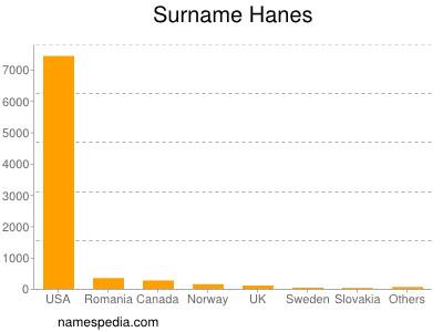 Familiennamen Hanes
