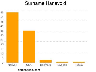 Surname Hanevold