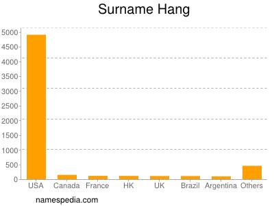 Surname Hang