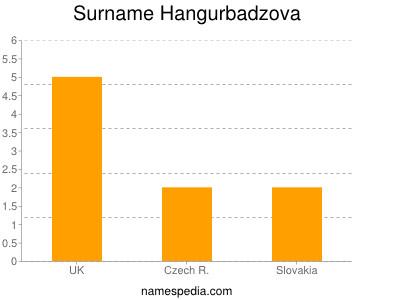 Surname Hangurbadzova