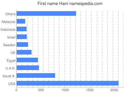 Given name Hani