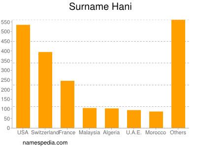 Surname Hani