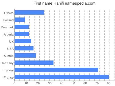 Hanifi Namensbedeutung und -herkunft