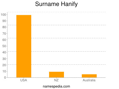 Surname Hanify
