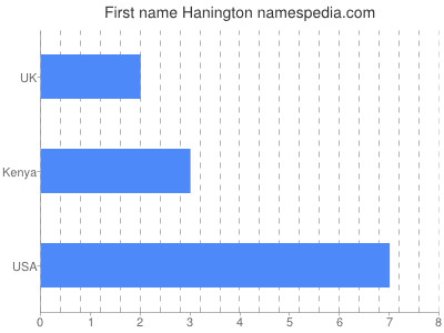 Given name Hanington