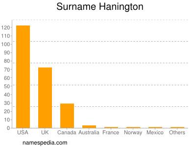 Surname Hanington