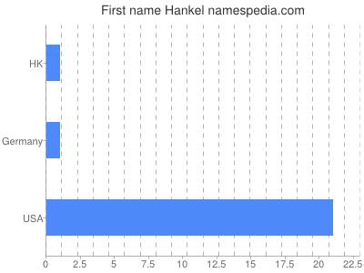 Given name Hankel