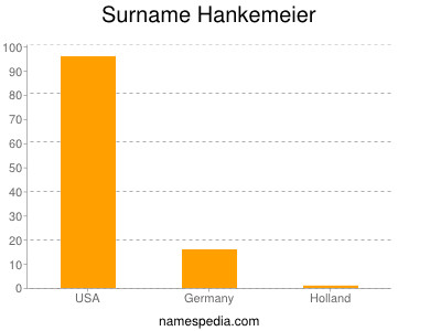 Familiennamen Hankemeier