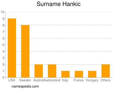 Surname Hankic