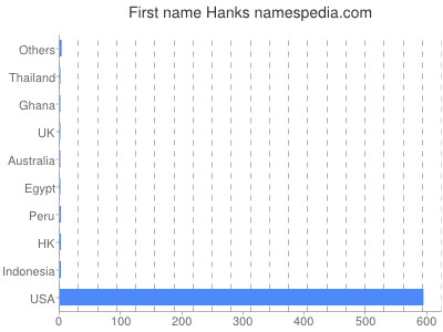 Given name Hanks
