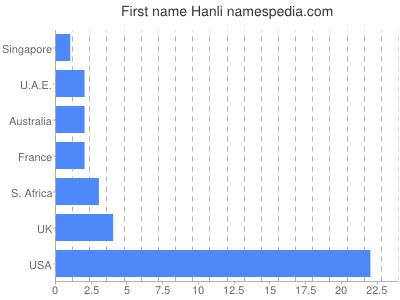 Given name Hanli