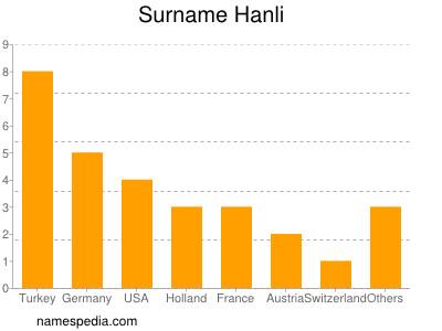 Surname Hanli