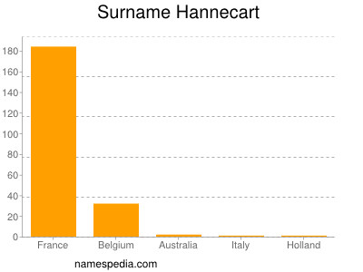 Surname Hannecart
